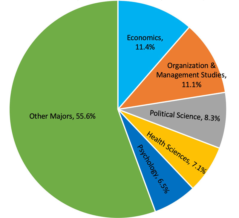Pie chart displaying the five most popular majors - see table below for data