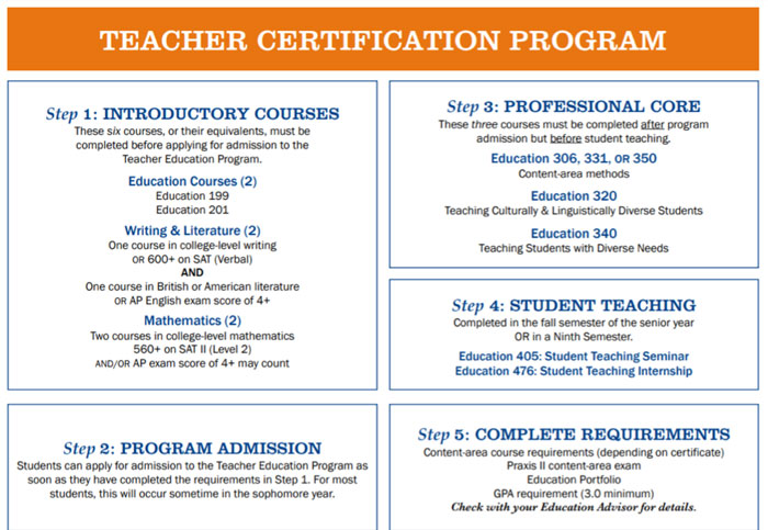 Poster containing instructions for Teacher Certification Program