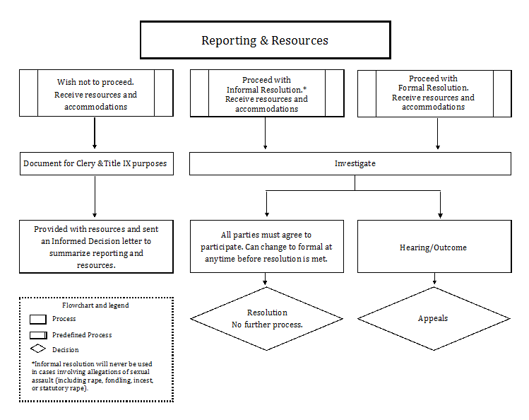 reporting resources flowchart